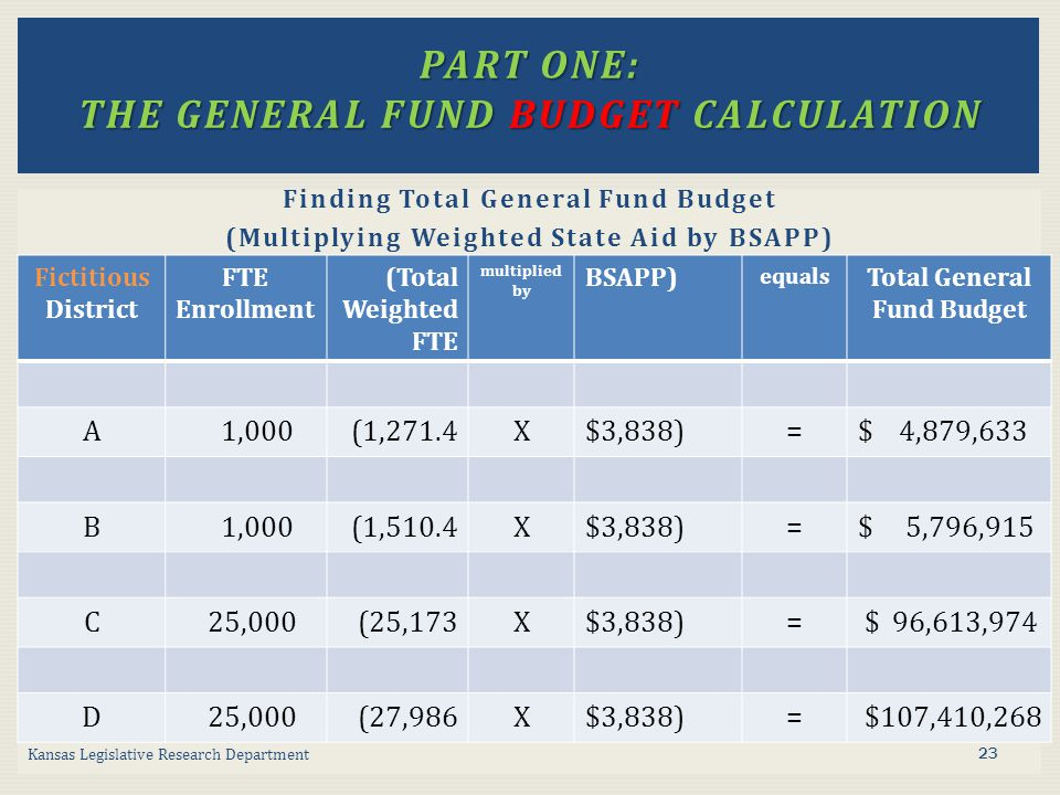 Finding Total General Fund Budget (Multiplying Weighted State Aid by BSAPP) Kansas Legislative Research Department Fictitious District FTE Enrollment (Total Weighted FTE multiplied by BSAPP) equals Total General Fund Budget A 1,000 (1,271.4X$3,838)=$ 4,879,633 B 1,000 (1,510.4X$3,838)=$ 5,796,915 C 25,000 (25,173X$3,838)= $ 96,613,974 D 25,000 (27,986X$3,838)= $107,410,268 PART ONE: THE GENERAL FUND BUDGET CALCULATION 23
