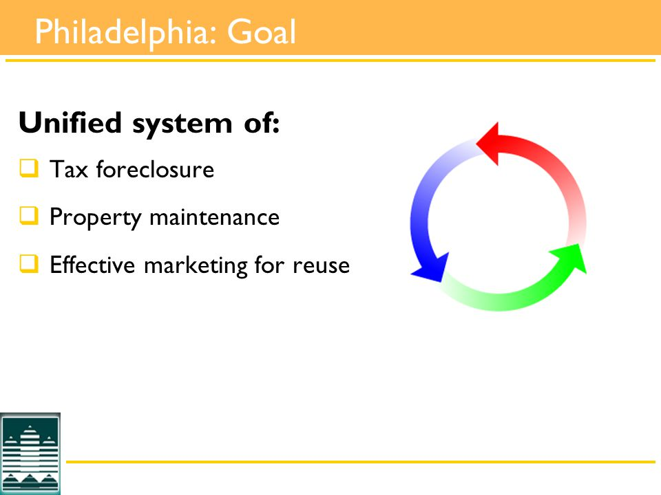 Philadelphia: Goal Unified system of:  Tax foreclosure  Property maintenance  Effective marketing for reuse