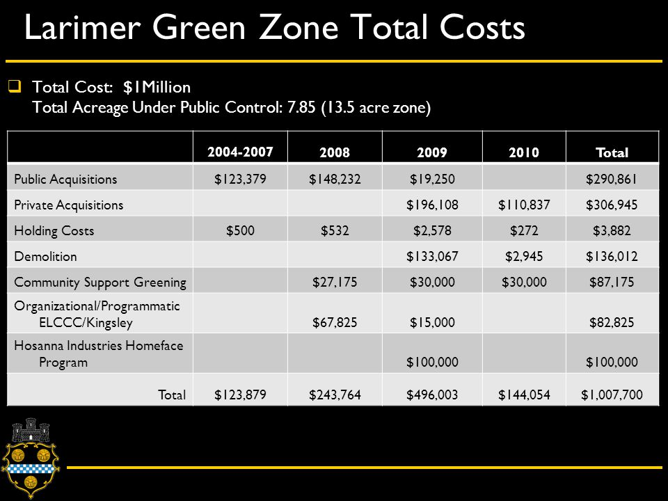 Larimer Green Zone Total Costs Total Public Acquisitions$123,379$148,232$19,250$290,861 Private Acquisitions$196,108$110,837$306,945 Holding Costs$500$532$2,578$272$3,882 Demolition$133,067$2,945$136,012 Community Support Greening$27,175$30,000 $87,175 Organizational/Programmatic ELCCC/Kingsley$67,825$15,000$82,825 Hosanna Industries Homeface Program$100,000 Total$123,879$243,764$496,003$144,054$1,007,700  Total Cost: $1Million Total Acreage Under Public Control: 7.85 (13.5 acre zone)