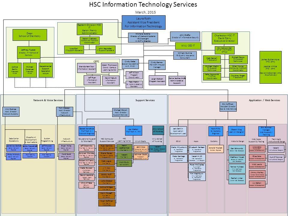 Training Instructional Design Application Web Services Work
