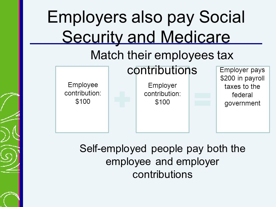 Employers also pay Social Security and Medicare Match their employees tax contributions Self-employed people pay both the employee and employer contributions Employee contribution: $100 Employer contribution: $100 Employer pays $200 in payroll taxes to the federal government