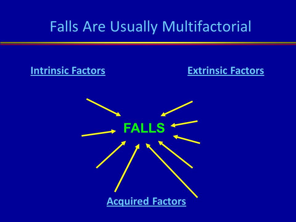 Falls Are Usually Multifactorial FALLS Intrinsic FactorsExtrinsic Factors Age changes Chronic conditions Medications LE weakness Environmental factors Footwear Alcohol Assistive device Acquired Factors related