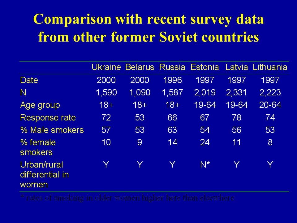 Comparison with recent survey data from other former Soviet countries
