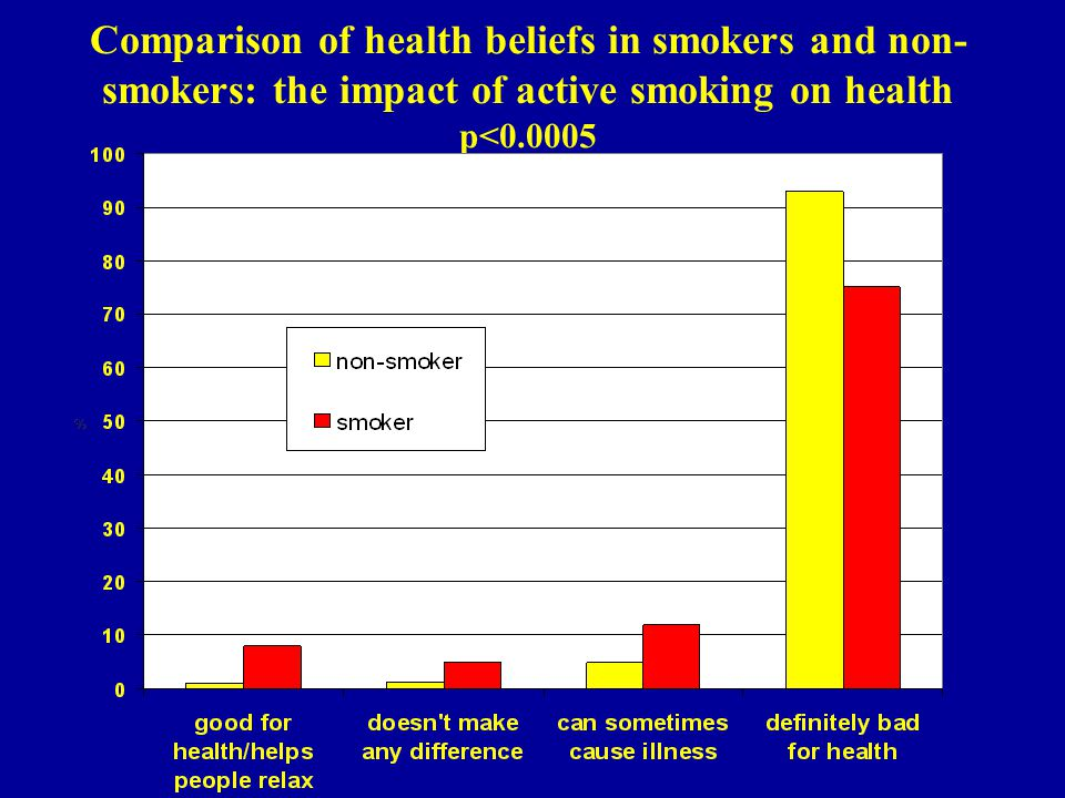 Comparison of health beliefs in smokers and non- smokers: the impact of active smoking on health p<0.0005