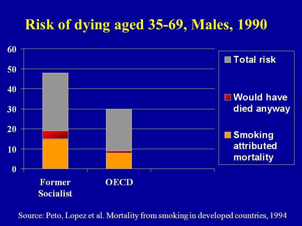 Risk of dying aged 35-69, Males, 1990 Source: Peto, Lopez et al.