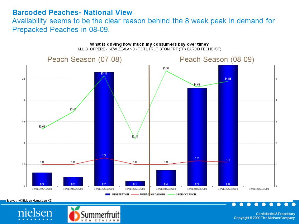 Confidential & Proprietary Copyright © 2009 The Nielsen Company Barcoded Peaches- National View Availability seems to be the clear reason behind the 8 week peak in demand for Prepacked Peaches in