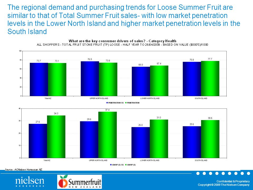 Confidential & Proprietary Copyright © 2009 The Nielsen Company The regional demand and purchasing trends for Loose Summer Fruit are similar to that of Total Summer Fruit sales- with low market penetration levels in the Lower North Island and higher market penetration levels in the South Island