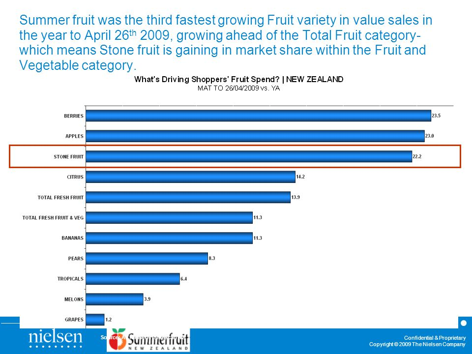 Confidential & Proprietary Copyright © 2009 The Nielsen Company Source: ACNielsen Homescan NZ Summer fruit was the third fastest growing Fruit variety in value sales in the year to April 26 th 2009, growing ahead of the Total Fruit category- which means Stone fruit is gaining in market share within the Fruit and Vegetable category.