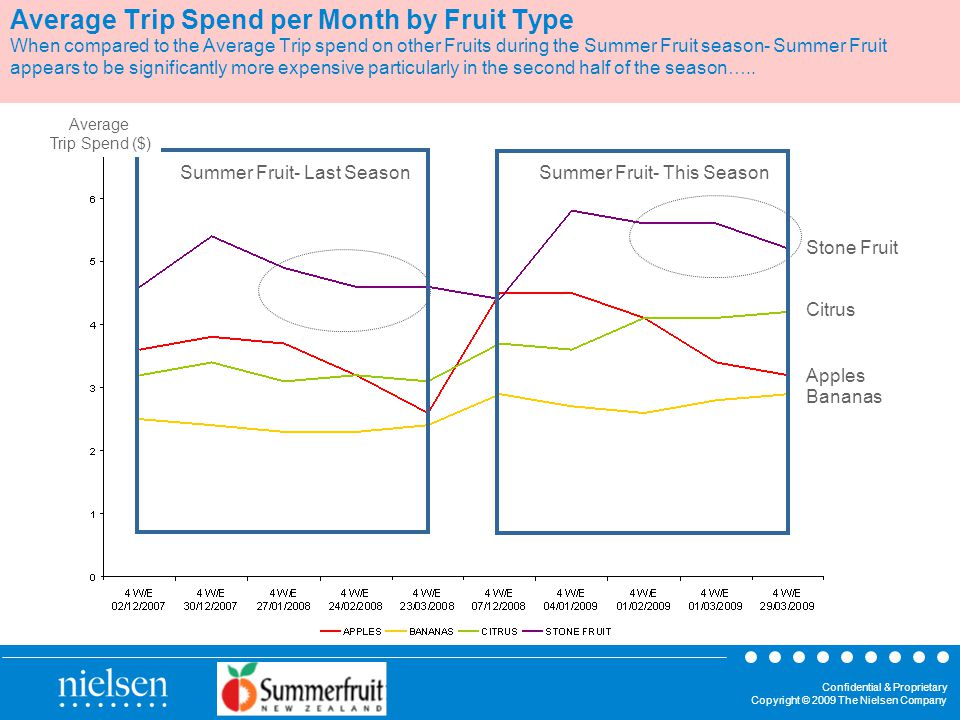 Confidential & Proprietary Copyright © 2009 The Nielsen Company Average Trip Spend per Month by Fruit Type When compared to the Average Trip spend on other Fruits during the Summer Fruit season- Summer Fruit appears to be significantly more expensive particularly in the second half of the season…..