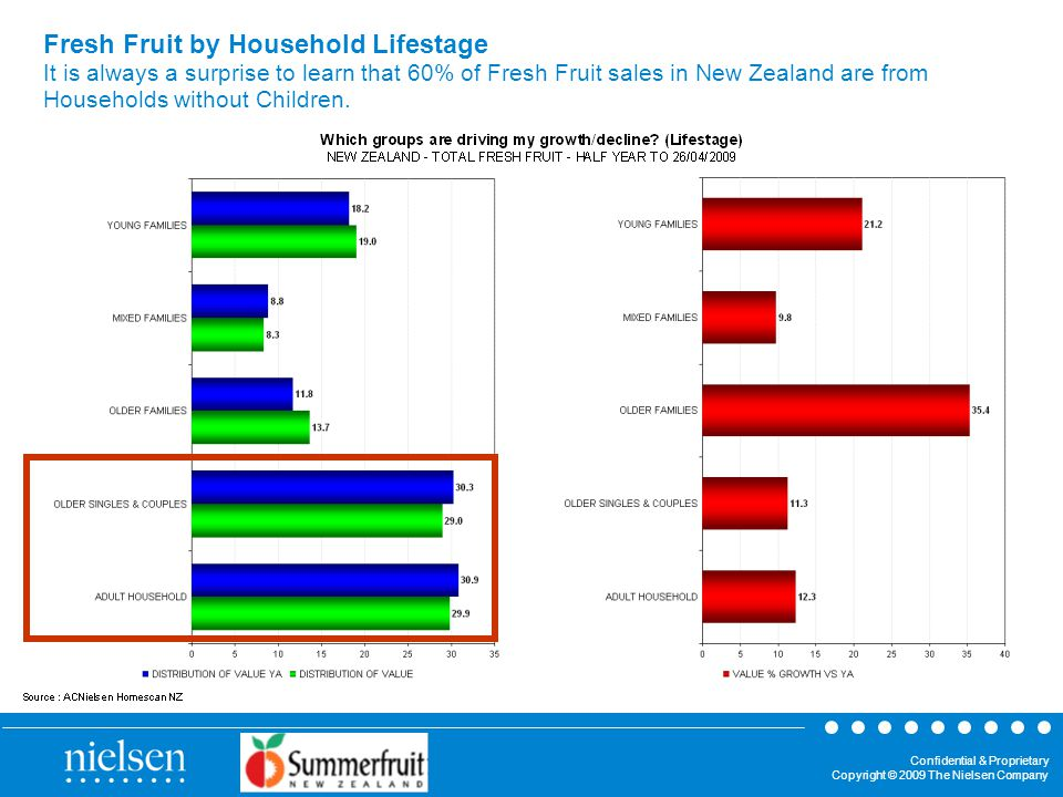 Confidential & Proprietary Copyright © 2009 The Nielsen Company Fresh Fruit by Household Lifestage It is always a surprise to learn that 60% of Fresh Fruit sales in New Zealand are from Households without Children.