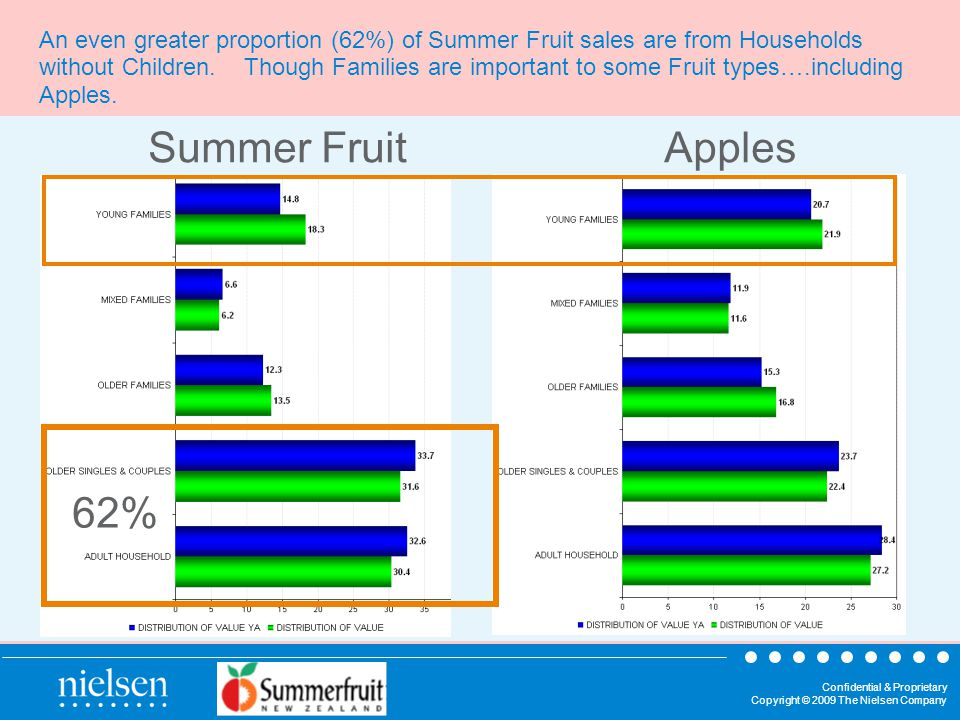 Confidential & Proprietary Copyright © 2009 The Nielsen Company An even greater proportion (62%) of Summer Fruit sales are from Households without Children.