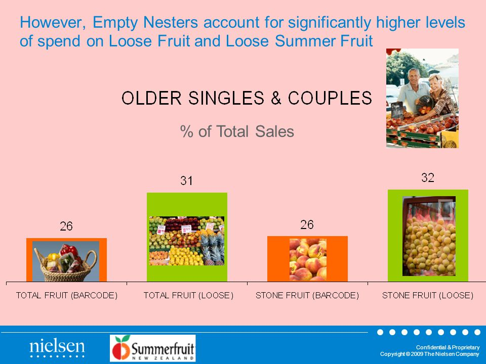 Confidential & Proprietary Copyright © 2009 The Nielsen Company However, Empty Nesters account for significantly higher levels of spend on Loose Fruit and Loose Summer Fruit % of Total Sales