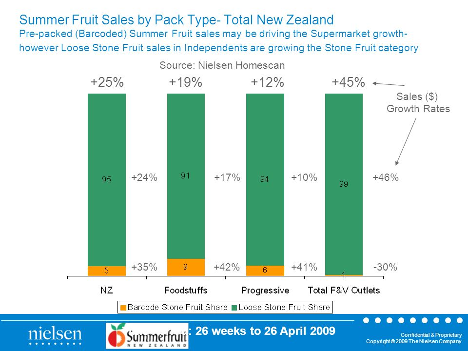 Confidential & Proprietary Copyright © 2009 The Nielsen Company Summer Fruit Sales by Pack Type- Total New Zealand Pre-packed (Barcoded) Summer Fruit sales may be driving the Supermarket growth- however Loose Stone Fruit sales in Independents are growing the Stone Fruit category +25%+19%+12%+45% +24% +35% +17% +42% +10% +41% +46% -30% Sales ($) Growth Rates Time Period: 26 weeks to 26 April 2009 Source: Nielsen Homescan