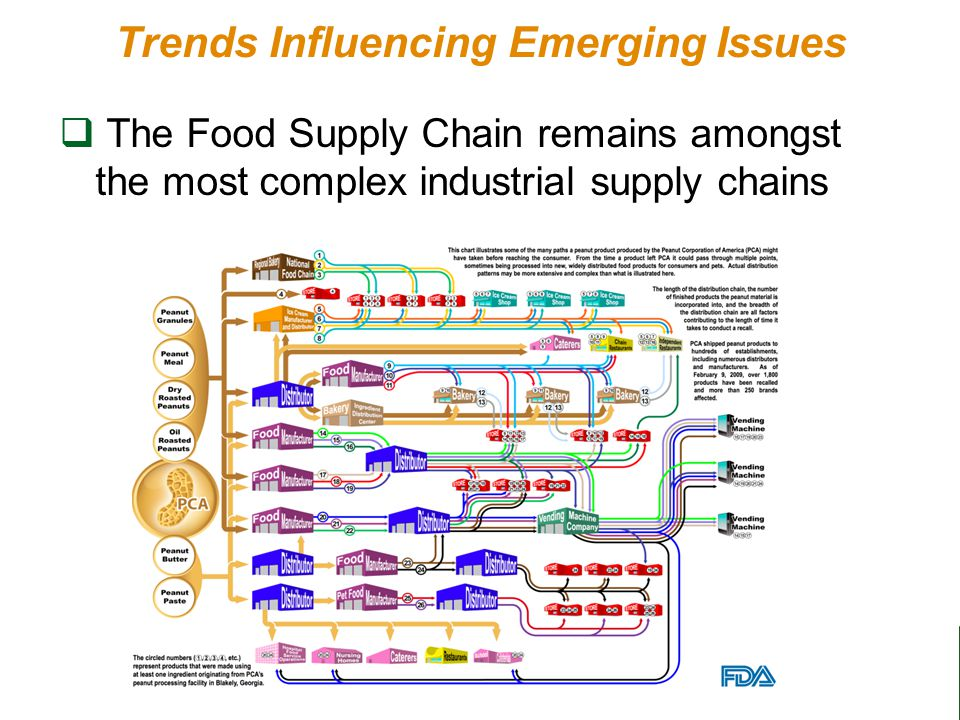 15 Trends Influencing Emerging Issues  The Food Supply Chain remains amongst the most complex industrial supply chains
