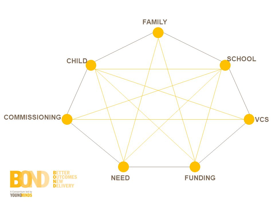 CHILD FAMILY SCHOOL VCS FUNDINGNEED COMMISSIONING