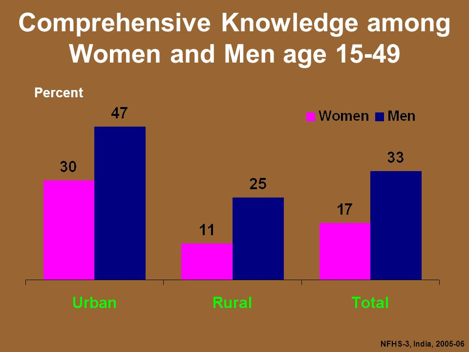 NFHS-3, India, Comprehensive Knowledge among Women and Men age Percent