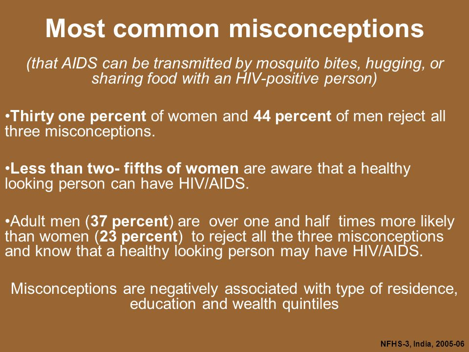NFHS-3, India, Most common misconceptions (that AIDS can be transmitted by mosquito bites, hugging, or sharing food with an HIV-positive person) Thirty one percent of women and 44 percent of men reject all three misconceptions.