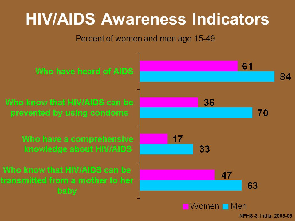 NFHS-3, India, HIV/AIDS Awareness Indicators Percent of women and men age 15-49
