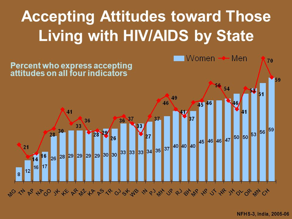 NFHS-3, India, Accepting Attitudes toward Those Living with HIV/AIDS by State Percent who express accepting attitudes on all four indicators