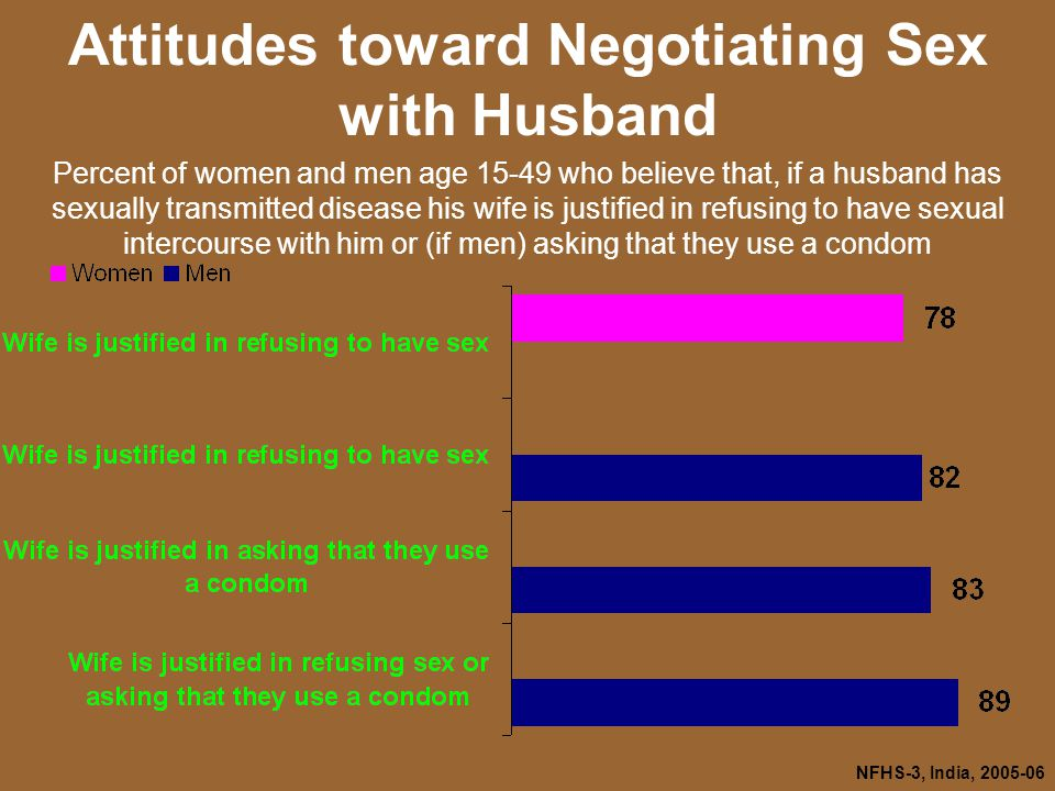 NFHS-3, India, Attitudes toward Negotiating Sex with Husband Percent of women and men age who believe that, if a husband has sexually transmitted disease his wife is justified in refusing to have sexual intercourse with him or (if men) asking that they use a condom