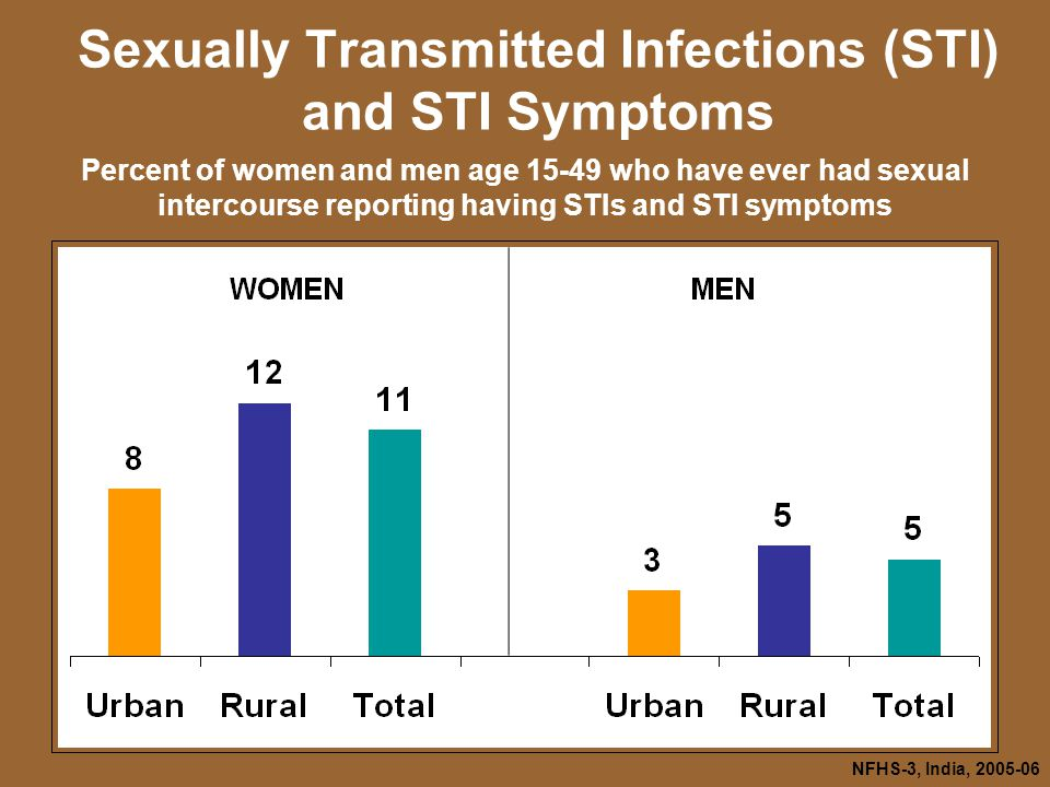 NFHS-3, India, Sexually Transmitted Infections (STI) and STI Symptoms Percent of women and men age who have ever had sexual intercourse reporting having STIs and STI symptoms
