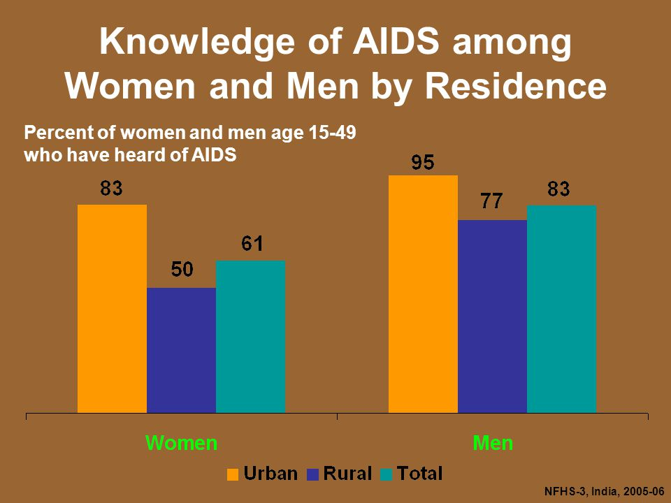 NFHS-3, India, Knowledge of AIDS among Women and Men by Residence Percent of women and men age who have heard of AIDS