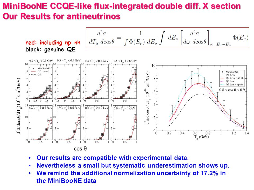 MiniBooNE CCQE-like flux-integrated double diff.