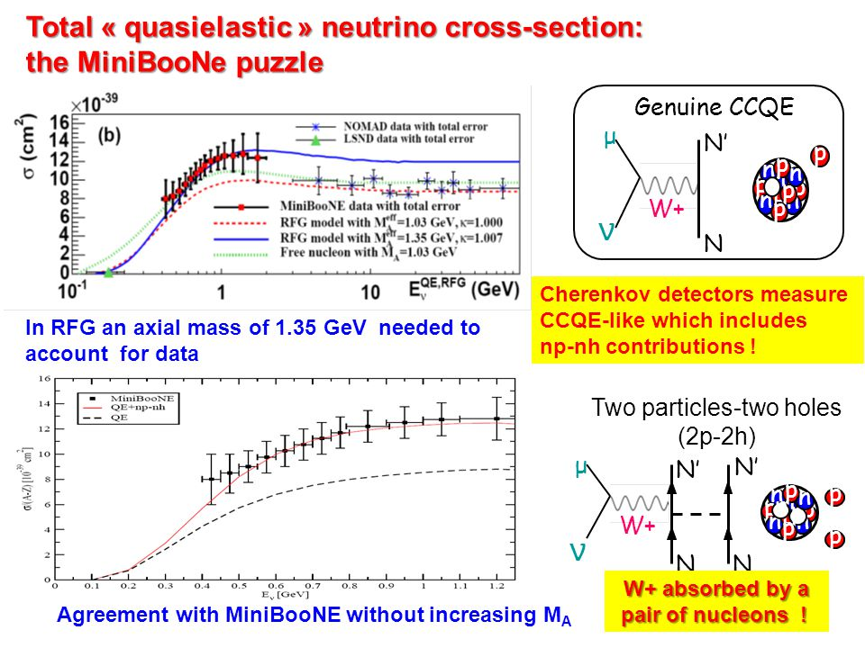 Total « quasielastic » neutrino cross-section: the MiniBooNe puzzle Agreement with MiniBooNE without increasing M A In RFG an axial mass of 1.35 GeV needed to account for data Cherenkov detectors measure CCQE-like which includes np-nh contributions .
