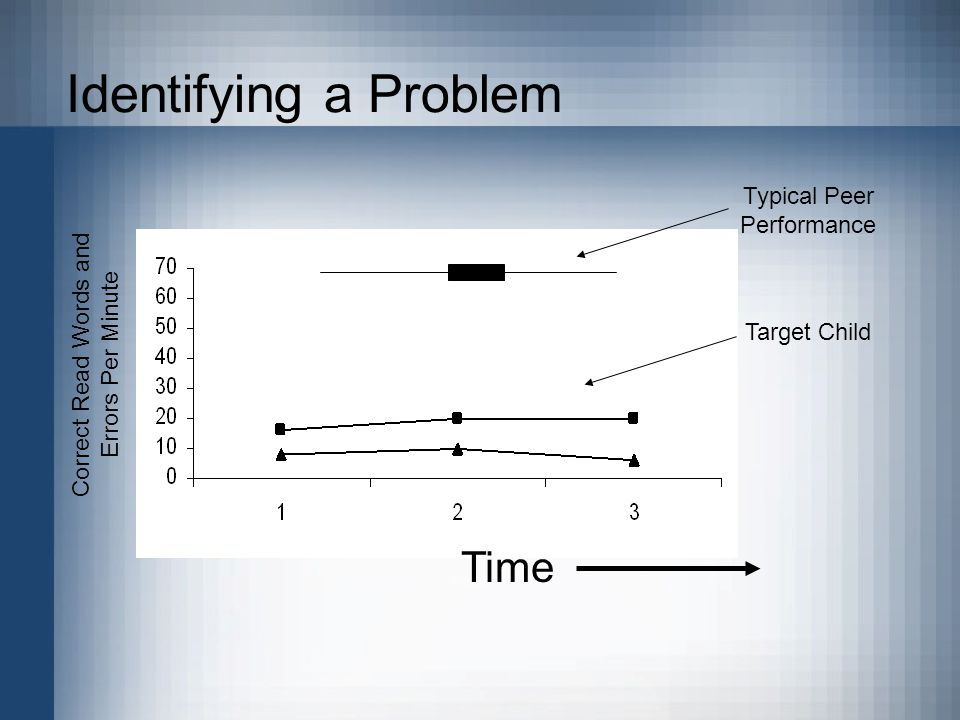 Identifying a Problem Correct Read Words and Errors Per Minute Typical Peer Performance Target Child Time