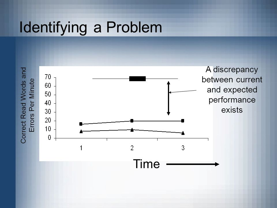 Identifying a Problem Correct Read Words and Errors Per Minute A discrepancy between current and expected performance exists Time