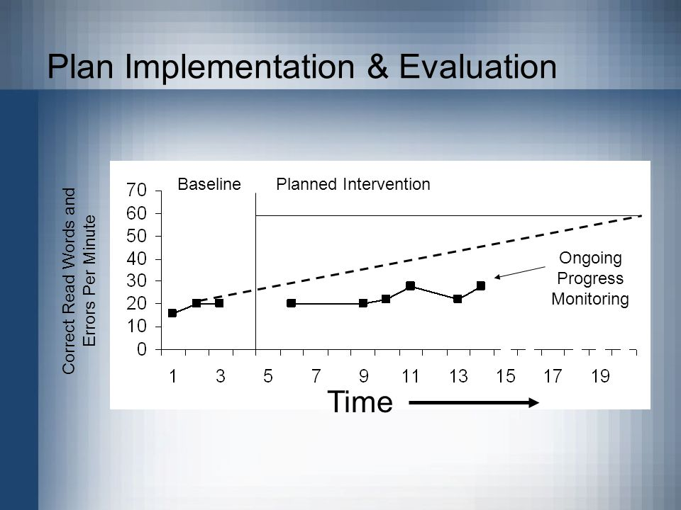Plan Implementation & Evaluation Correct Read Words and Errors Per Minute Ongoing Progress Monitoring Time Baseline Planned Intervention