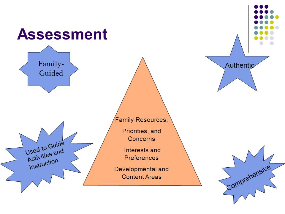 Assessment Family Resources, Priorities, and Concerns Interests and Preferences Developmental and Content Areas Used to Guide Activities and Instruction Authentic Comprehensive Family- Guided