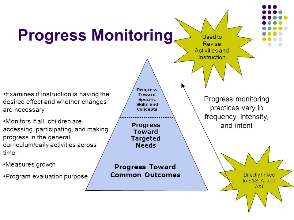 Progress Monitoring Progress Toward Common Outcomes Progress Toward Specific Skills and Concepts Progress Toward Targeted Needs Used to Revise Activities and Instruction Directly linked to S&S, A, and A&I Progress monitoring practices vary in frequency, intensity, and intent Examines if instruction is having the desired effect and whether changes are necessary Monitors if all children are accessing, participating, and making progress in the general curriculum/daily activities across time Measures growth Program evaluation purpose