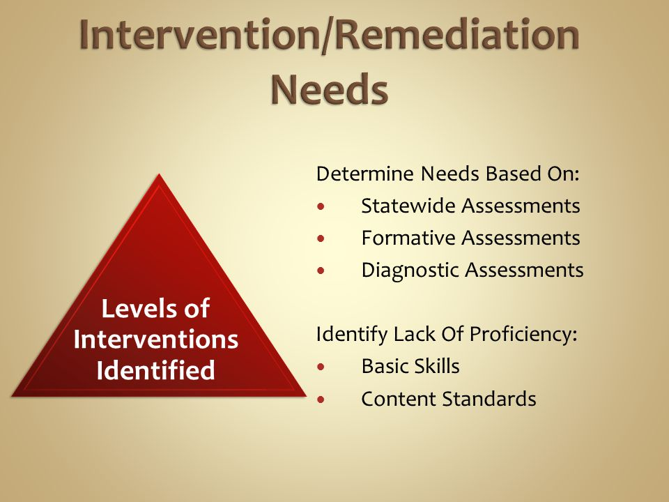 Determine Needs Based On: Statewide Assessments Formative Assessments Diagnostic Assessments Identify Lack Of Proficiency: Basic Skills Content Standards Levels of Interventions Identified