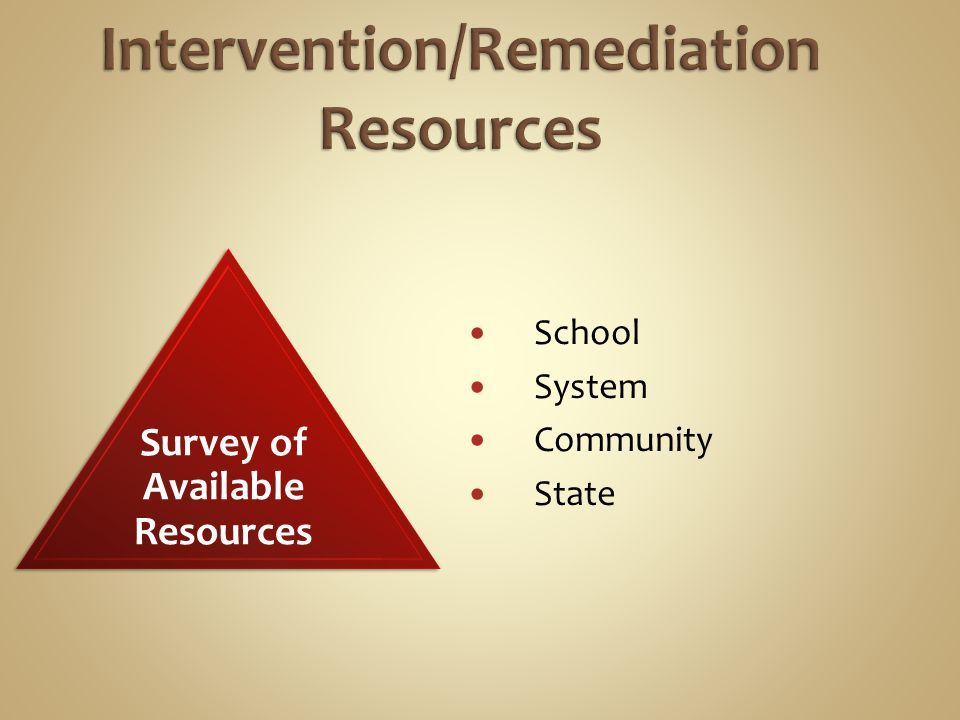 School System Community State Survey of Available Resources