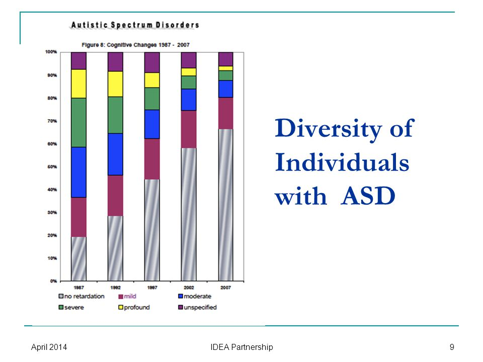 Diversity of Individuals with ASD April 2014 IDEA Partnership 9
