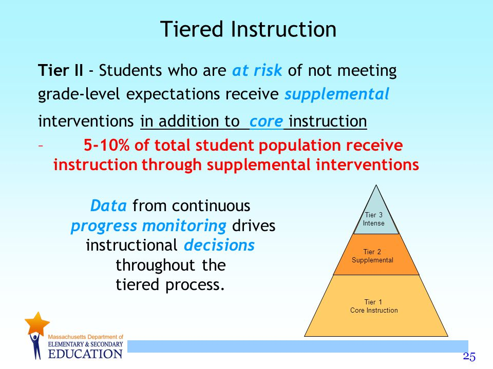 25 Tiered Instruction Tier II - Students who are at risk of not meeting grade-level expectations receive supplemental interventions in addition to core instruction – 5-10% of total student population receive instruction through supplemental interventions Data from continuous progress monitoring drives instructional decisions throughout the tiered process.