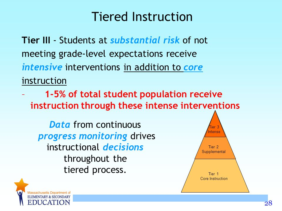 28 Tiered Instruction Tier III - Students at substantial risk of not meeting grade-level expectations receive intensive interventions in addition to core instruction – 1-5% of total student population receive instruction through these intense interventions Data from continuous progress monitoring drives instructional decisions throughout the tiered process.