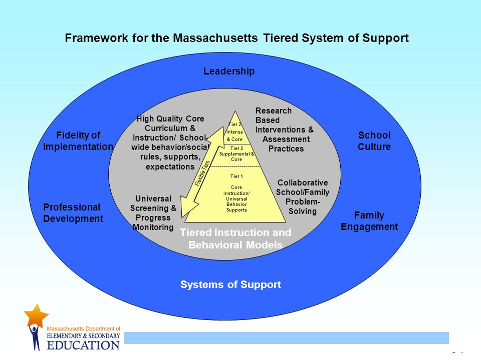 34 Leadership School Culture Family Engagement Professional Development Fidelity of Implementation Tier 1 Core Instruction/ Universal Behavior Supports Tier 2 Supplemental & Core Tier 3 Intense & Core High Quality Core Curriculum & Instruction/ School- wide behavior/social rules, supports, expectations Research Based Interventions & Assessment Practices Collaborative School/Family Problem- Solving Universal Screening & Progress Monitoring Tiered Instruction and Behavioral Models Systems of Support Framework for the Massachusetts Tiered System of Support