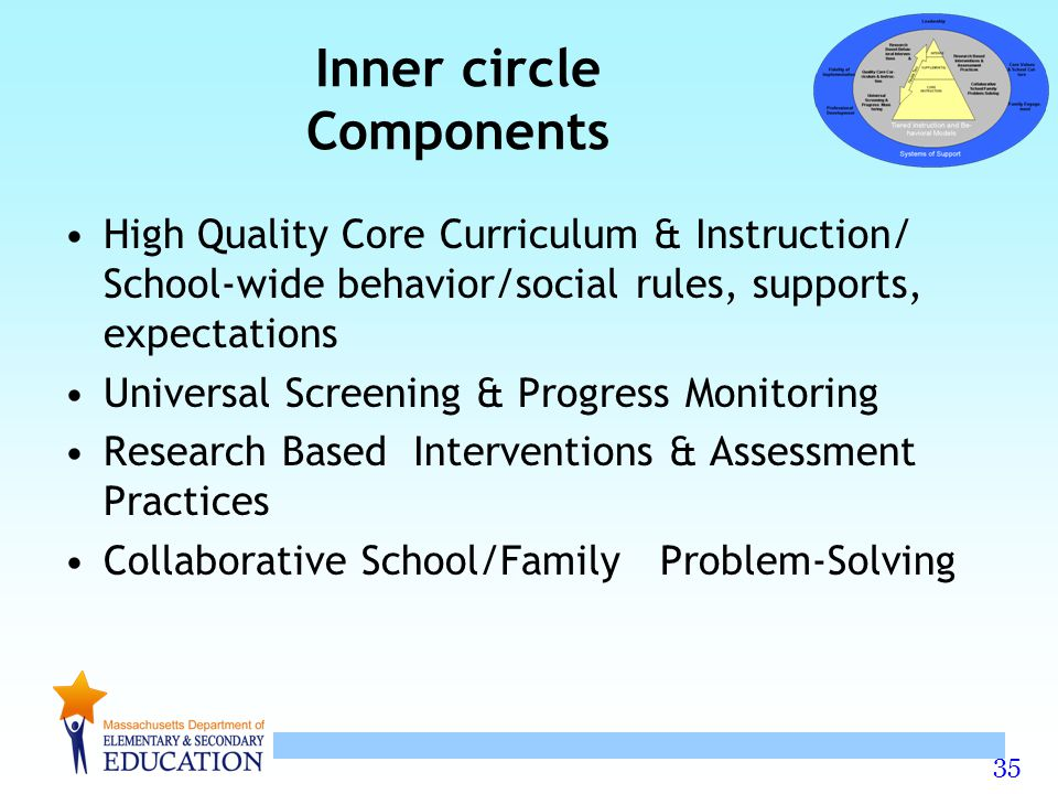 35 Inner circle Components High Quality Core Curriculum & Instruction/ School-wide behavior/social rules, supports, expectations Universal Screening & Progress Monitoring Research Based Interventions & Assessment Practices Collaborative School/Family Problem-Solving