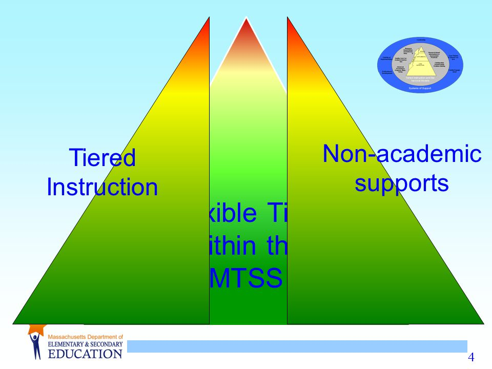 4 Flexible Tiers within the MTSS Tiered Instruction Non-academic supports