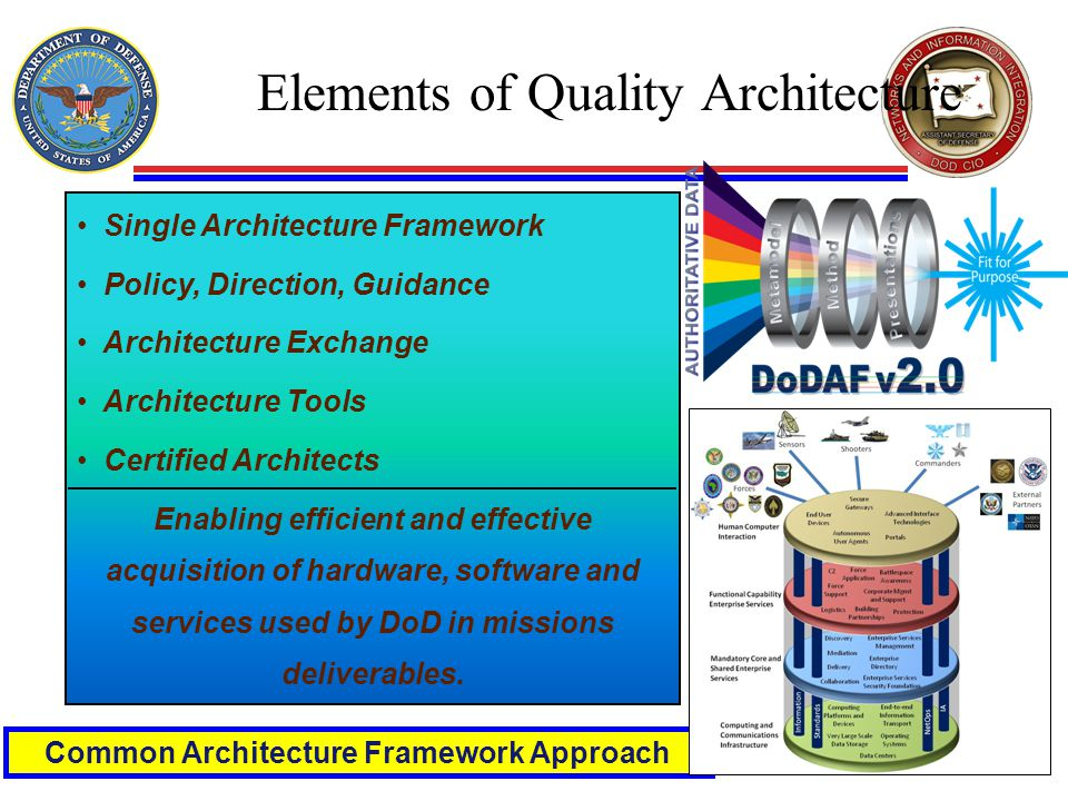 Elements of Quality Architecture Common Architecture Framework Approach Single Architecture Framework Policy, Direction, Guidance Architecture Exchange Architecture Tools Certified Architects Enabling efficient and effective acquisition of hardware, software and services used by DoD in missions deliverables.