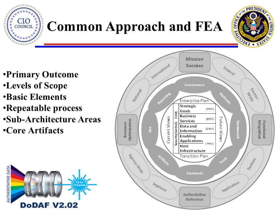 Common Approach and FEA Primary Outcome Levels of Scope Basic Elements Repeatable process Sub-Architecture Areas Core Artifacts