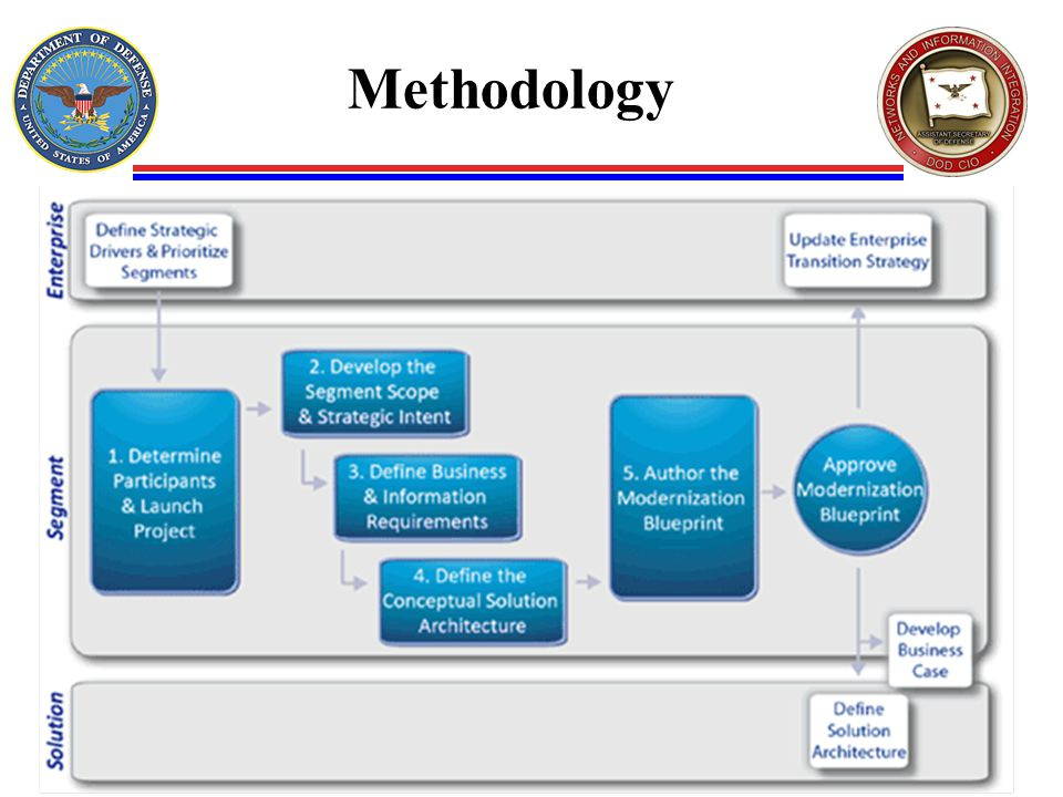 Methodology 23