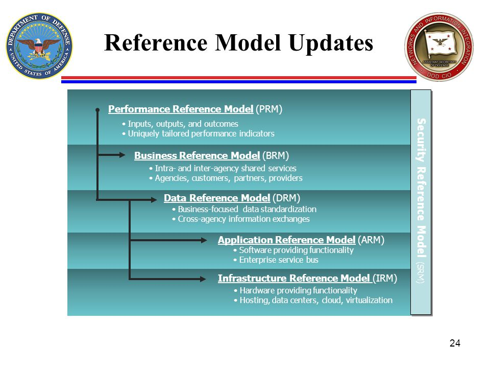 Reference Model Updates 24 Business Reference Model (BRM) Intra- and inter-agency shared services Agencies, customers, partners, providers Infrastructure Reference Model (IRM) Hardware providing functionality Hosting, data centers, cloud, virtualization Application Reference Model (ARM) Business-focused data standardization Cross-agency information exchanges Performance Reference Model (PRM) Inputs, outputs, and outcomes Uniquely tailored performance indicators Security Reference Model (SRM) Data Reference Model (DRM) Software providing functionality Enterprise service bus