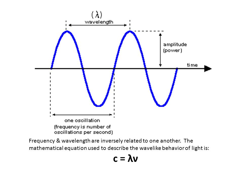 Frequency & wavelength are inversely related to one another.