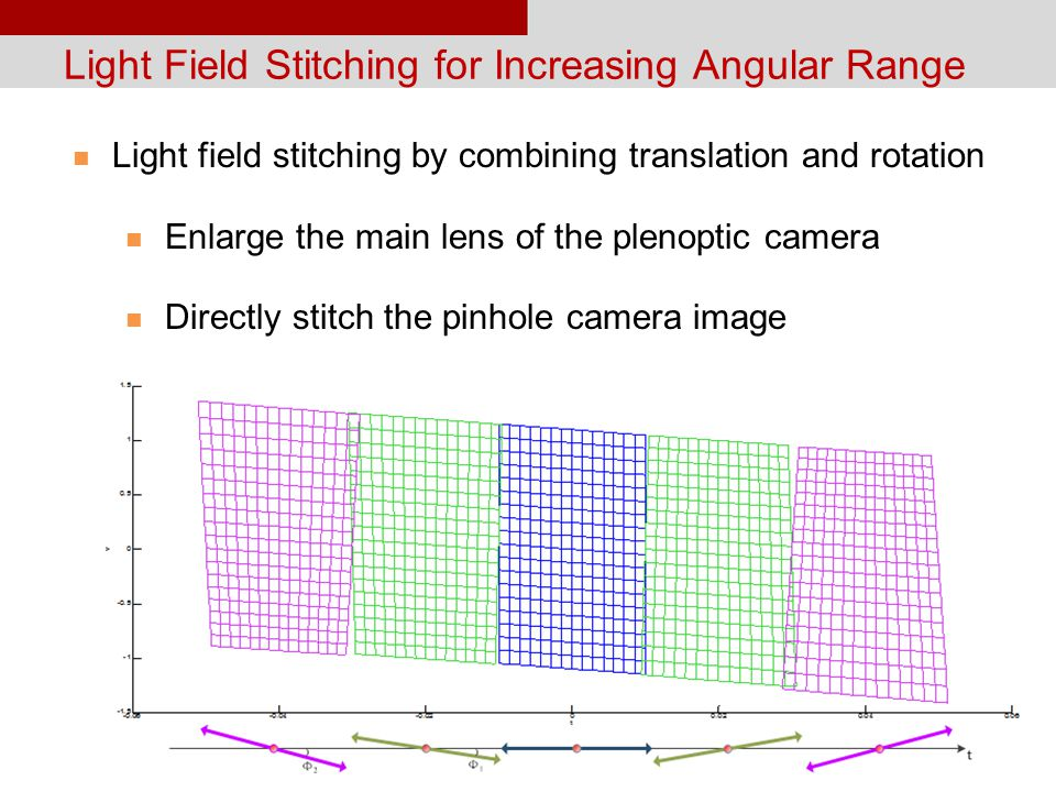 19 Light Field Stitching for Increasing Angular Range Light field stitching by combining translation and rotation Enlarge the main lens of the plenoptic camera Directly stitch the pinhole camera image