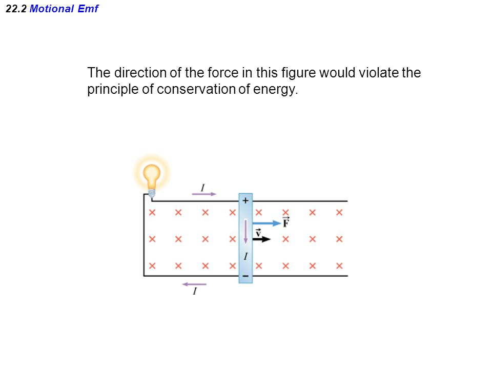 22.2 Motional Emf The direction of the force in this figure would violate the principle of conservation of energy.