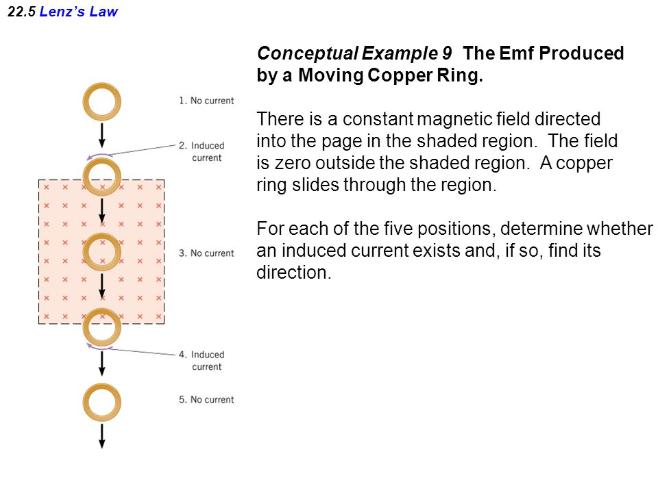 22.5 Lenz's Law Conceptual Example 9 The Emf Produced by a Moving Copper Ring.