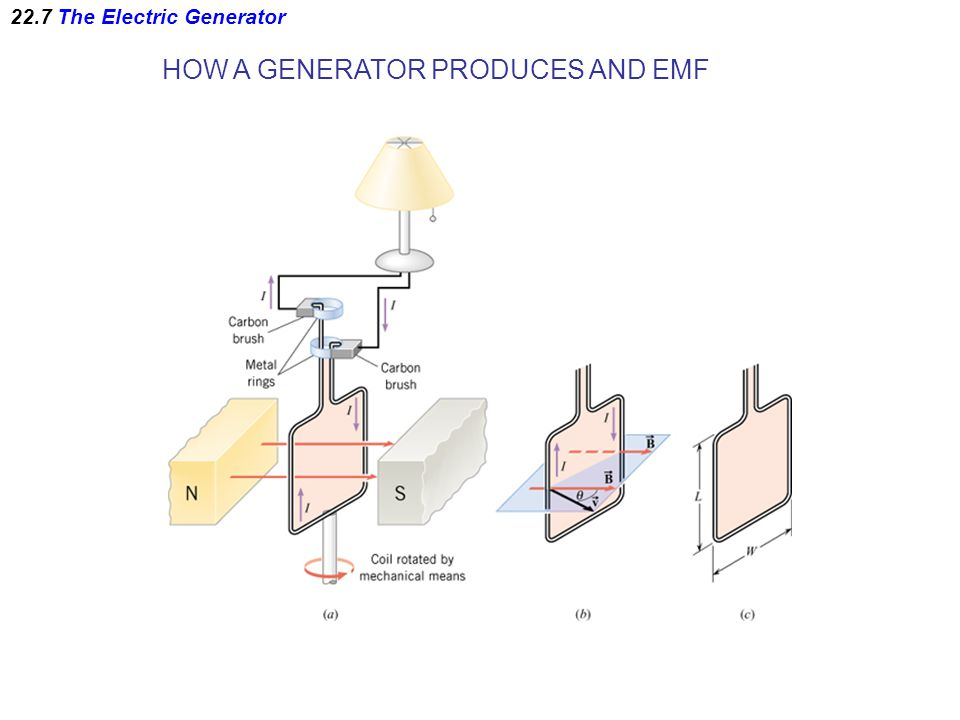 22.7 The Electric Generator HOW A GENERATOR PRODUCES AND EMF